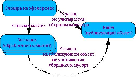 Иллюстрация словаря на эфемеронах