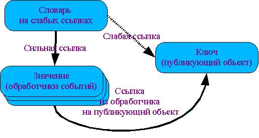 Иллюстрация словаря с ключами на слабых ссылках