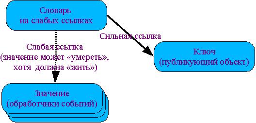 Иллюстрация словаря со значениями на слабых ссылках